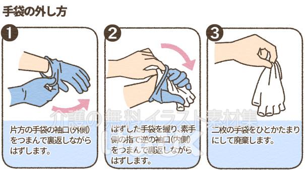 手袋のはずし方のイラスト